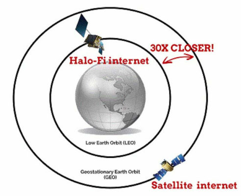 Halo-Fi : L'Internet pour tous sur Terre !