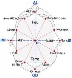 Les 12 étoiles de Marie sont des antennes qui sortent de votre tête, apprenez à les ressentir.