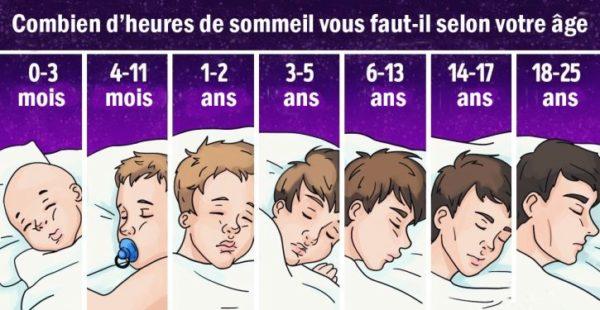 C'est officiel ! Voici la quantité d'heures de sommeil dont nous avons réellement besoin en fonction de notre âge
