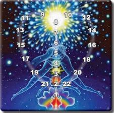 Les trois codes divins de votre date de naissance
