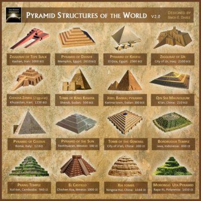 Les innombrables et mystérieuses pyramides à travers le monde !