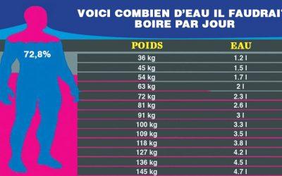 Voici la quantité idéale d'eau à boire par jour selon votre taille et votre poids